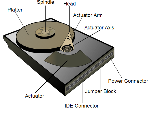 how hard disk