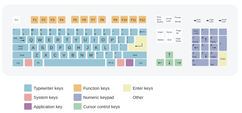 Purpose Of The 12 Function Keys On Your Keyboard , Everything you need to know about keyboards and how keyboards work