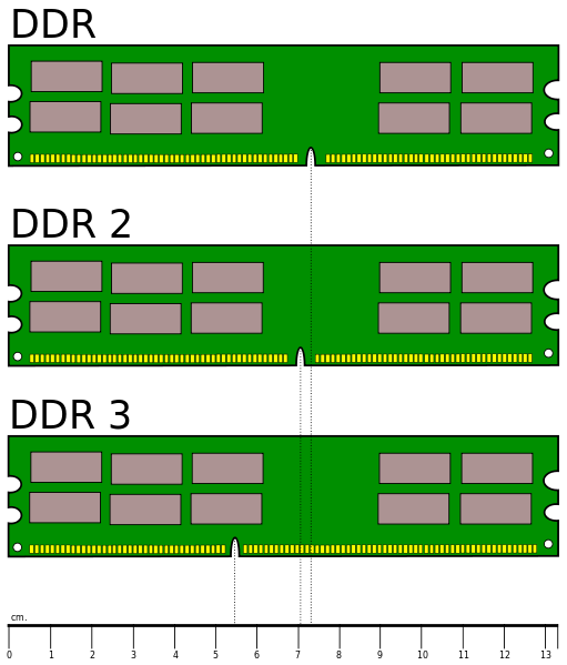 DDR, DDR2 and DDR3 RAM