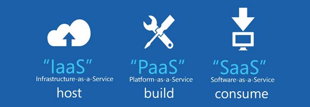 SaaS, PaaS, IaaS Are The Fundamental Models of Cloud Services