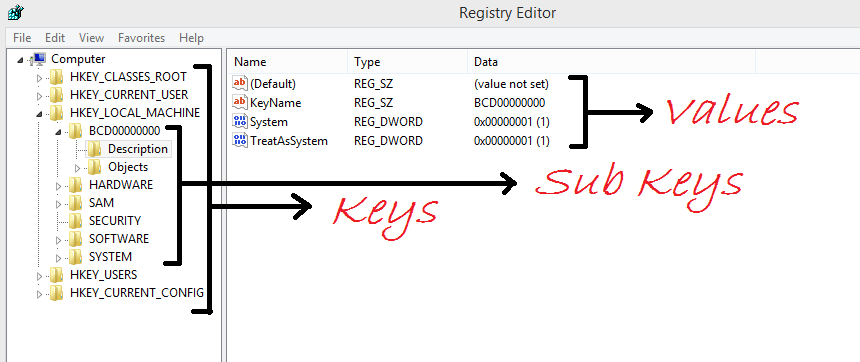 Understanding the Various Aspects of Registry: Registry Root Keys