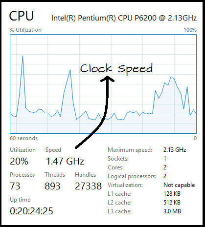 Here Is Detailed Explanation About Clock Speed For Newbies