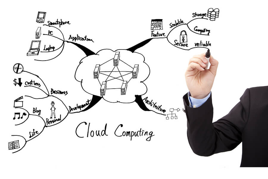 10 Things You Should Know About Cloud Computing Before Implementing: Managed Cloud vs Unmanaged Cloud
