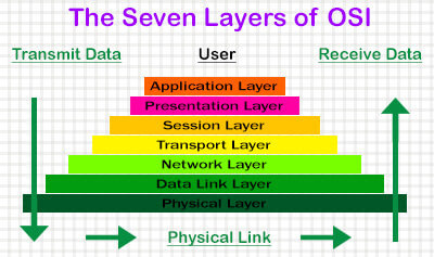seven layer OSI model