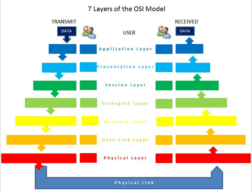 Understanding The Seven Layer Osi Model In Detail