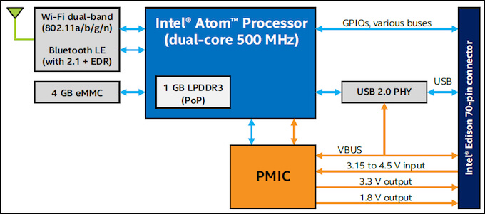 Intel Edison Module Block Diagram
