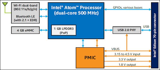 Intel Edison Module Block Diagram