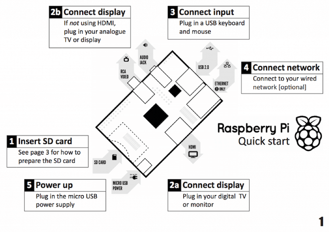 raspberry pi faq  everything you need to get started