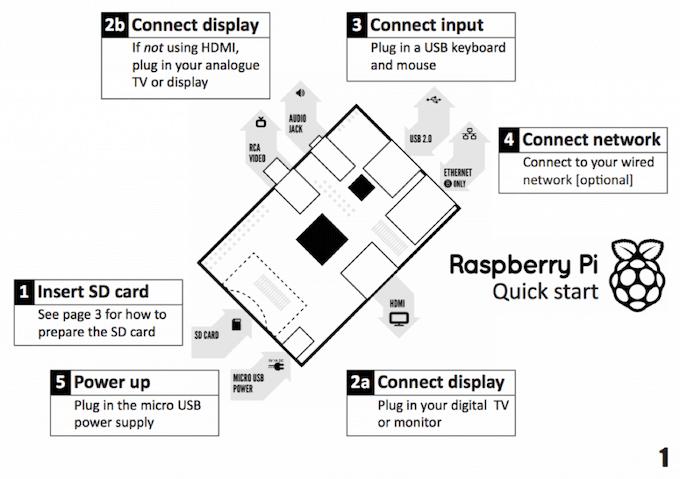 Raspberry Pi FAQ: Quick Start Guide