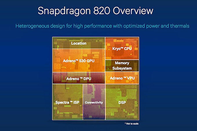 SoC Technology: Snapdragon_820