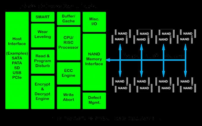 Flash Memories: SSD Controller Block Diagram