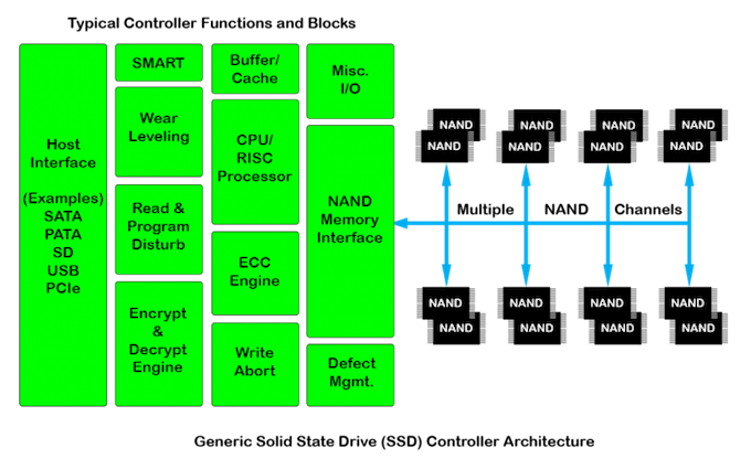 Flash Memories: SSD Controller Block Diagram