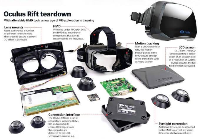 how virtual reality headsets work: oculus rift teardown